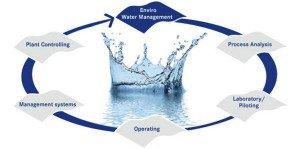 watermanagement